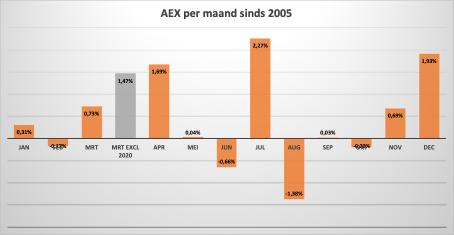 aex-2005
