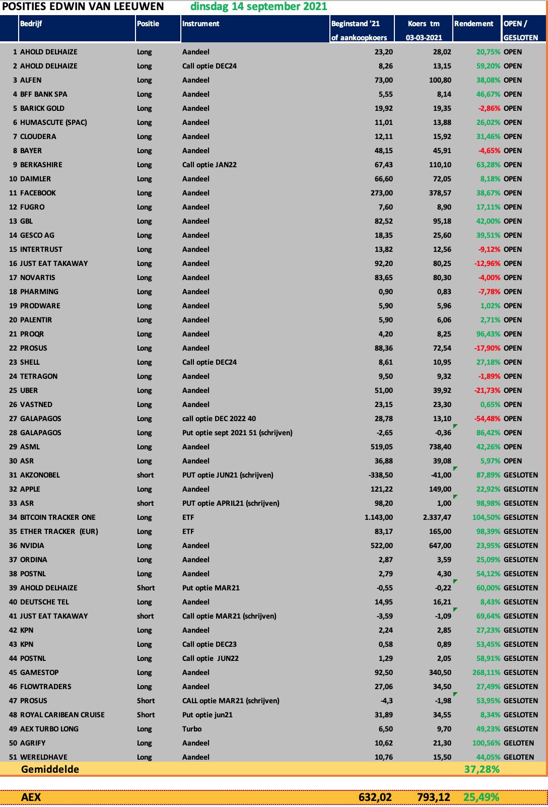 aandelen-portefeuille